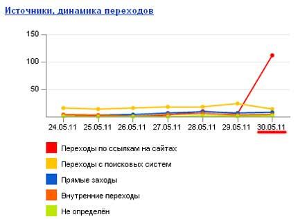 График_Grafik