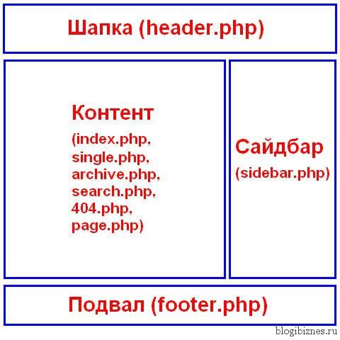 Структура темы WordPress