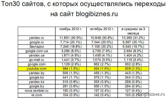 Статистика источников трафика на сайт