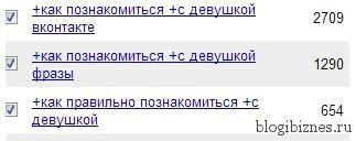 Добавляем ключевые запросы в Яндекс Директ