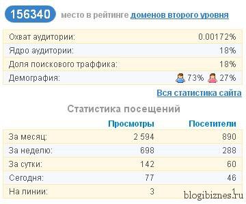 Посещаемость марафонского сайта