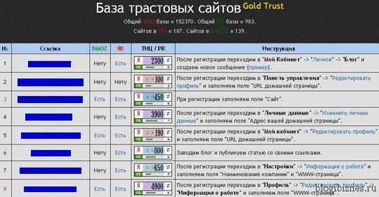 База трастовых сайтов Gold Trust