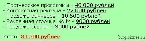 Заработок Александра Борисова с блога