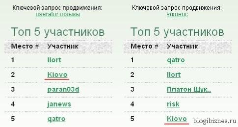 Результаты SEO конкурса