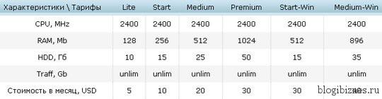 Цены на VPS хостинг