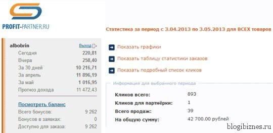 Пример заработка на блоге
