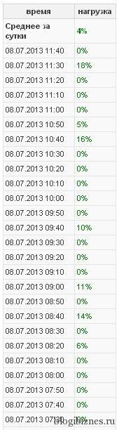 Статистика нагрузки на сервер в аккаунте Mchost