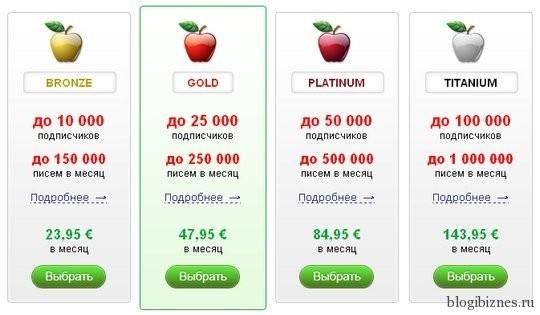 Ошибочные тарифы Smartresponder.ru