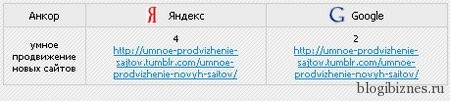 """Позиции сайта в поисковиках по запросу """"умное продвижение новых сайтов"""""""