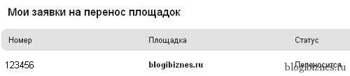 Статус площадки в Рекламной сети Яндекса