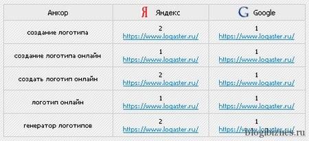 Позиции сайта www.logaster.ru в органической выдаче