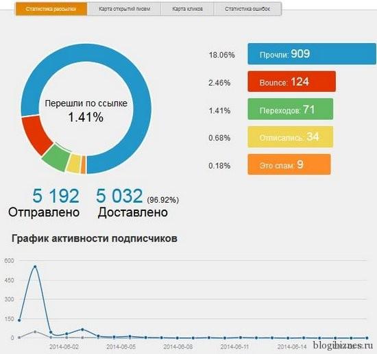Статистика рассылок в сервисе ePochta