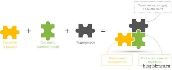 Управляем поведенческими факторами с помощью Конструктора сессий