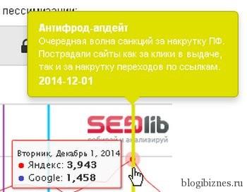Дата апдейта алгоритма Яндекса