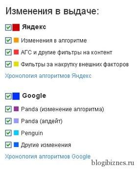 Расшифровка изменений в поисковой выдаче