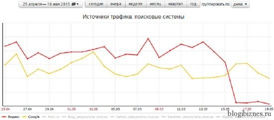 Падение количества переходов из поиска Яндекса