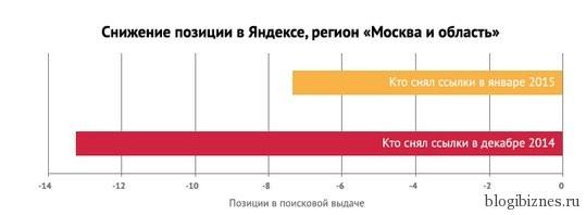 """Снижение позиций в поиске Яндекса, регион """"Москва и область"""""""