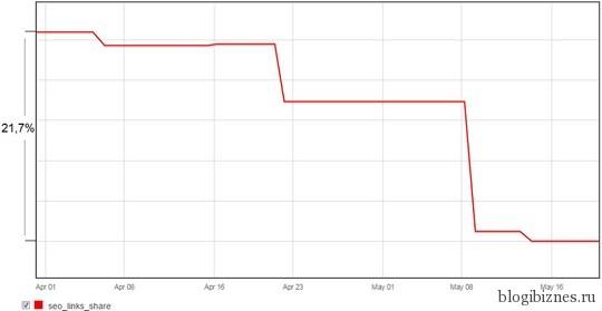 Процент seo-ссылок в базе Яндекса