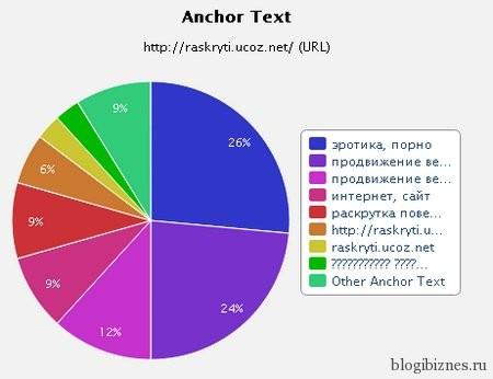 Анкор-лист сайта