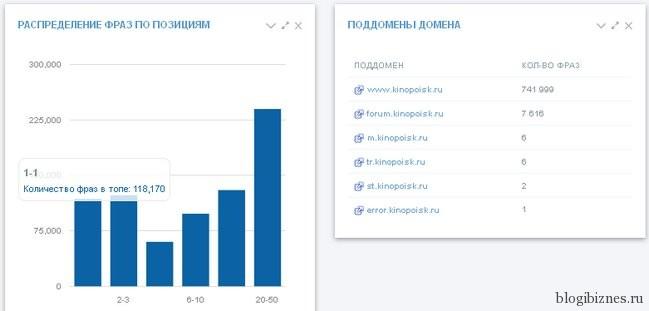Статистика распределения фраз по позициям и поддомены сайта