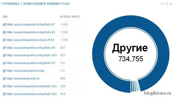 Страницы сайта kinopoisk.ru с наибольшей видимостью