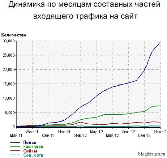 Динамика роста трафика блога blogibiznes.ru
