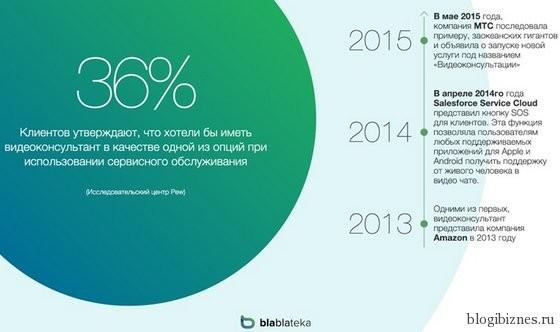 Рост популярности использования видеоконсультантов для общения с покупателем