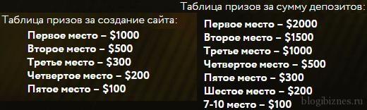 Суммы денежных призов в конкурсе для вебмастеров