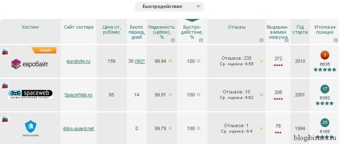 Евробайт - самый быстрый хостинг в России