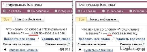 Сравнение количества показов по запросам в Вордстат