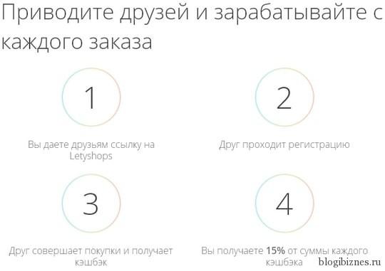 Партнерка LetyShops