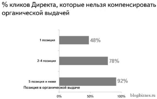 Процент кликов Директа, которые не компенсируются органической выдачей
