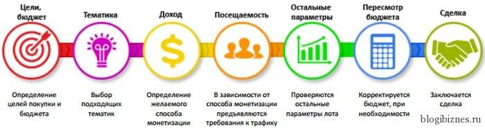 Схема покупки сайта на бирже Телдери