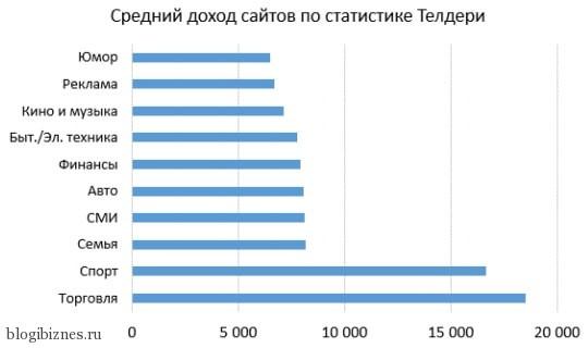 Средний доход сайтов по статистике Telderi