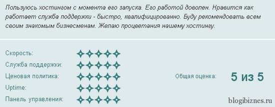 Отзывы клиентов о хостинг Оферхост