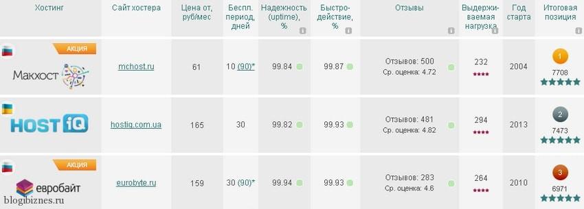 Рейтинг хостинг-провайдеров