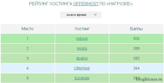 Хостинг Offerhost занимает 4 место в рейтинге по нагрузке