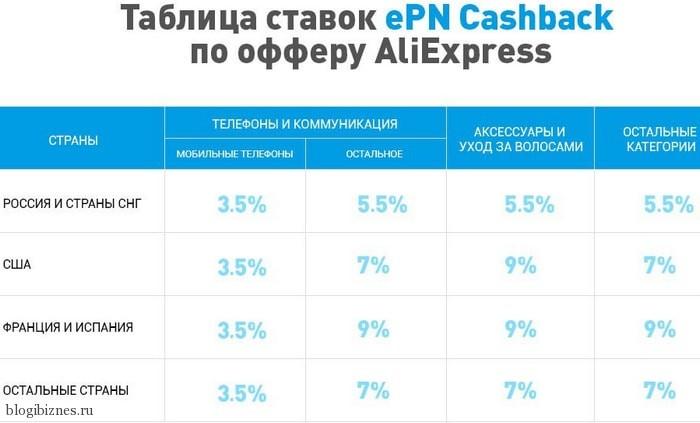 Новые условия ePN Cashback для покупателей