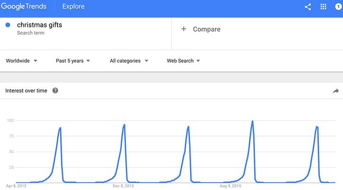Инструмент Google Trends