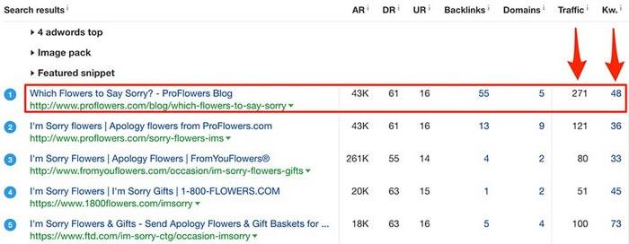 Количество поискового трафика