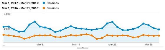 Увеличение поискового трафика на сайт