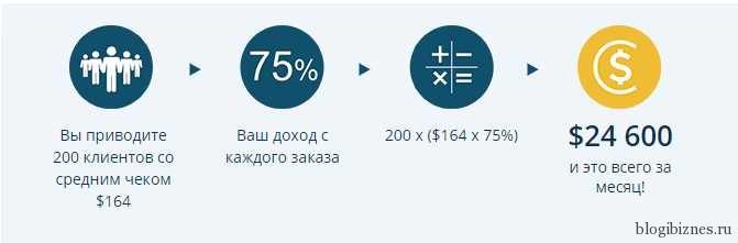 Начисления по новым заказам